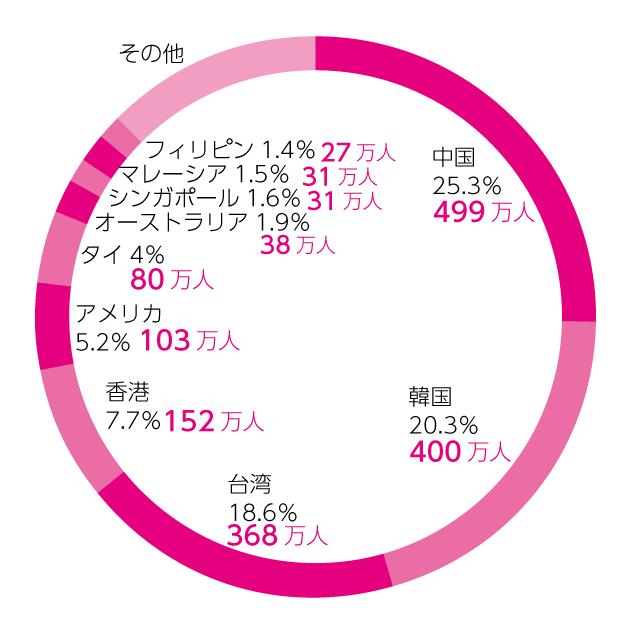 訪日外国人観光客数
